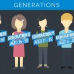 Generációk különbségei: X, Y, Z és alfa az iskolában